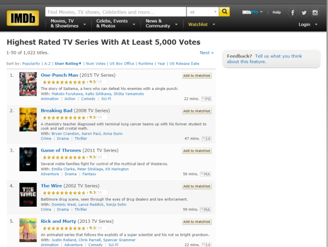 One Punch Man dominates IMDB